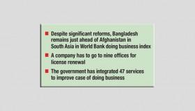 Regulatory bottlenecks still affects business: IBFB, Daily Sun, 18 May 2021